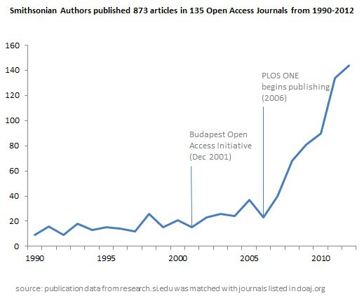 Open Access Journal Publications from Smithsonian Authors, 1990-2012