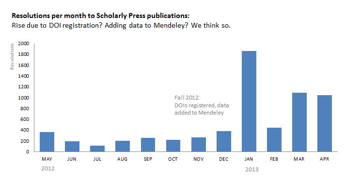 Resolutions to Scholarly Press publications