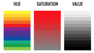 A demonstration of the hue (rainbow of colors), saturation (how much of a color is there) and value (how bright is the color)