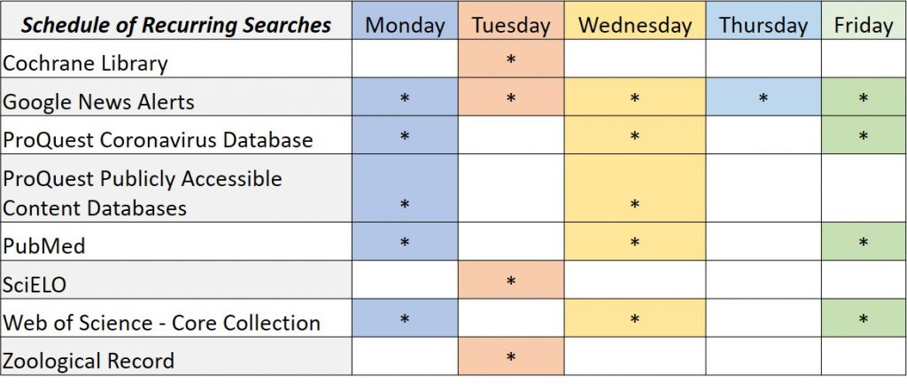 Color-coded chart indicating schedule of recurring searches across various databases.