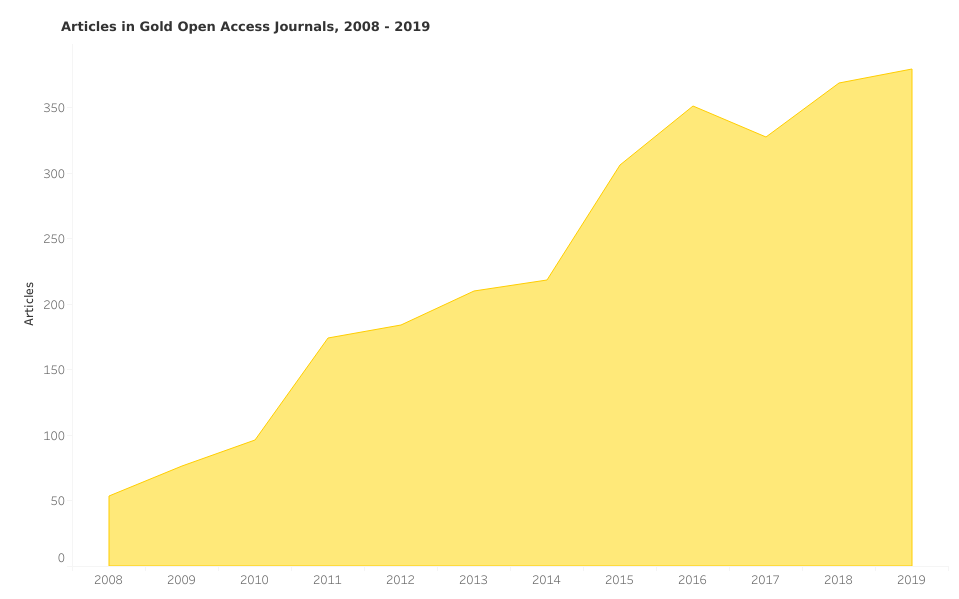 chart showing growth of open access journal articles