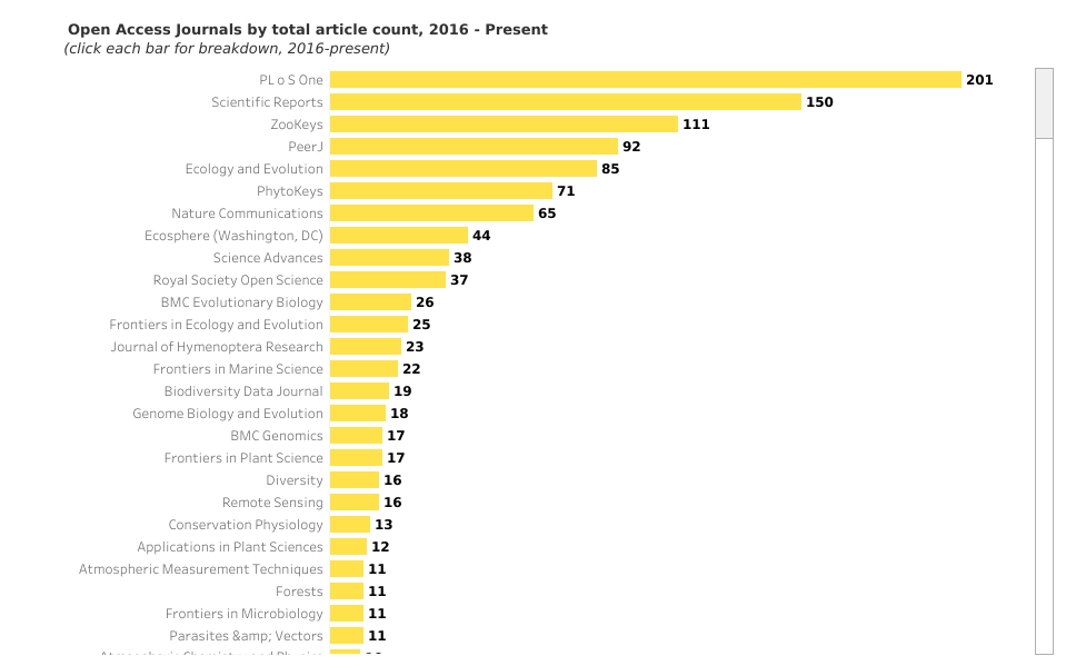 bar chart showing count of articles by journal for open access journals 2016-present